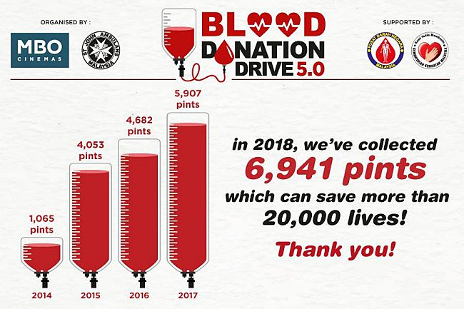 Mbo Cinemas And St John Ambulance Of Malaysia S 5th Annual Blood